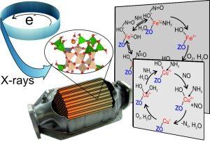 Mithilfe von Röntgenstrahlung lassen sich Reaktionen in Katalysatoren unter realitätsnahen Bedingungen beobachten. (Abbildung: KIT-ITCP)