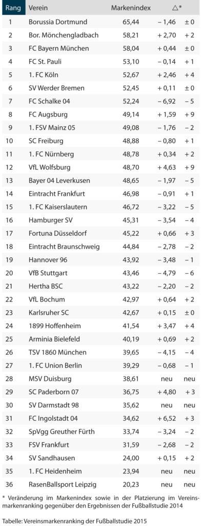 Vereinsmarkenranking der Fußballstudie 2015. (AIP/DLM/TU Braunschweig)