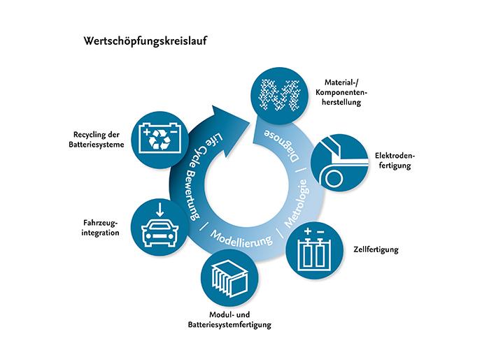 Die Wertschöpfungskette zeigt auch den Lebenszyklus einer Batterie. (Grafik: Hurtig Design, BLB)