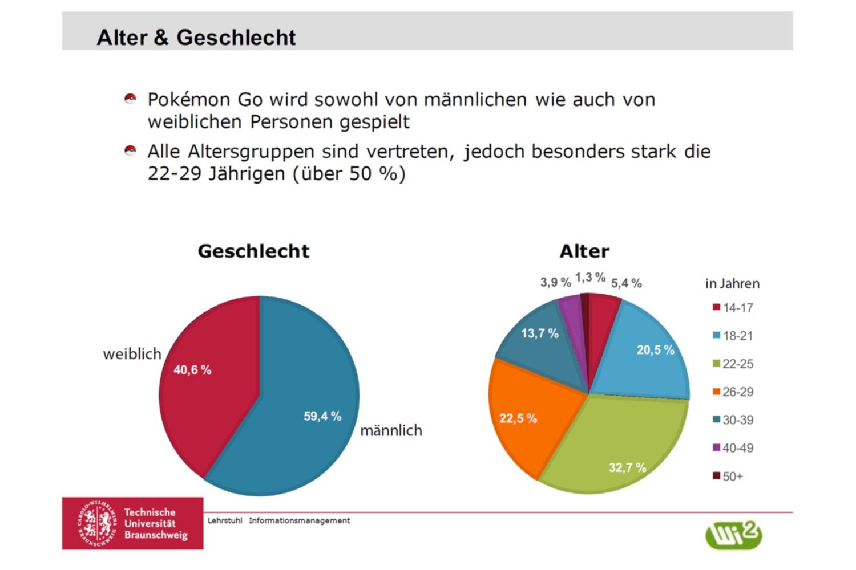 """""""Pokémon Go""""-Studie: Alter und Geschlecht der Befragten"""