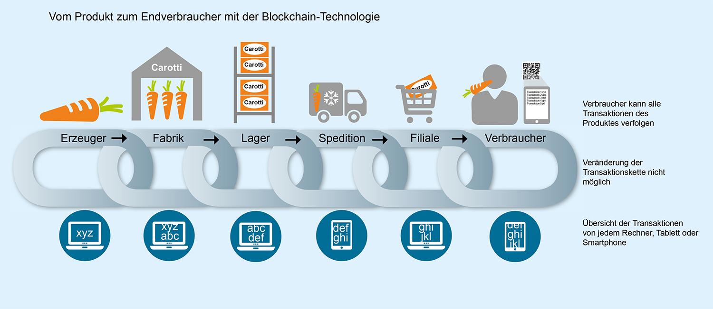 Grafik, die zeigt, wie ein Produkt zum Endverbraucher gelangt mit Einsatz der Blockchain-Technologie
