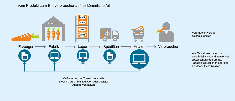 Infografik, die zeigt, wie auf herkömmliche Weise ein Produkt zum Endverbraucher gelangt - also ohne Blockchain-Technologie