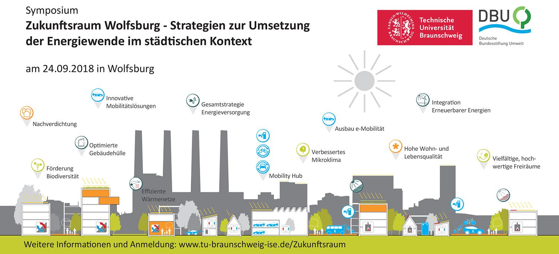 Symposium Zukunftsraum Wolfsburg